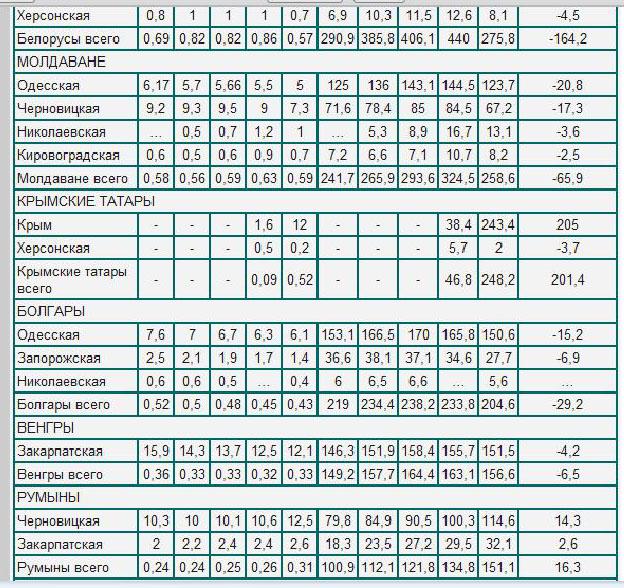 Anul limbii ruse în Ucraina…