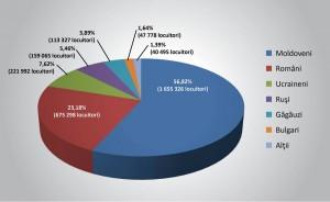 romani procente recensamant