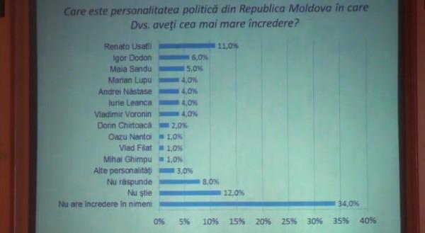 personalitati-politice-rep-moldova