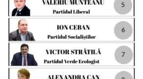 Candidații la Primăria Chișinău și ordinea lor în buletinul de vot